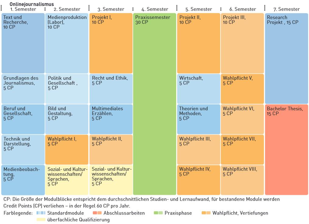 Übersicht über den Studienverlauf im Studiengang Onlinejournalismus (BA).